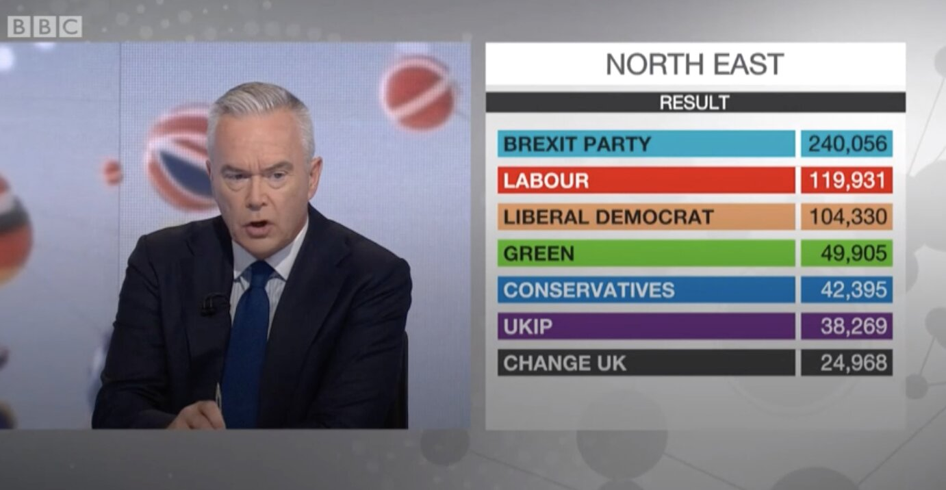 European elections 2019: Brexit Party dominates as Tories and Labour suffer