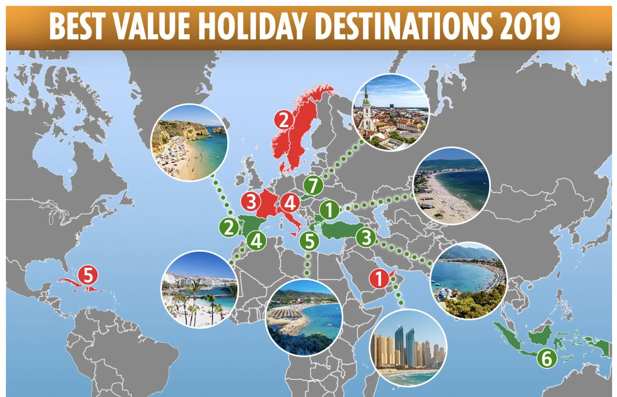 Brits rate Spain, Greece and Bulgaria as the best holiday destinations for value – and Dubai the worst