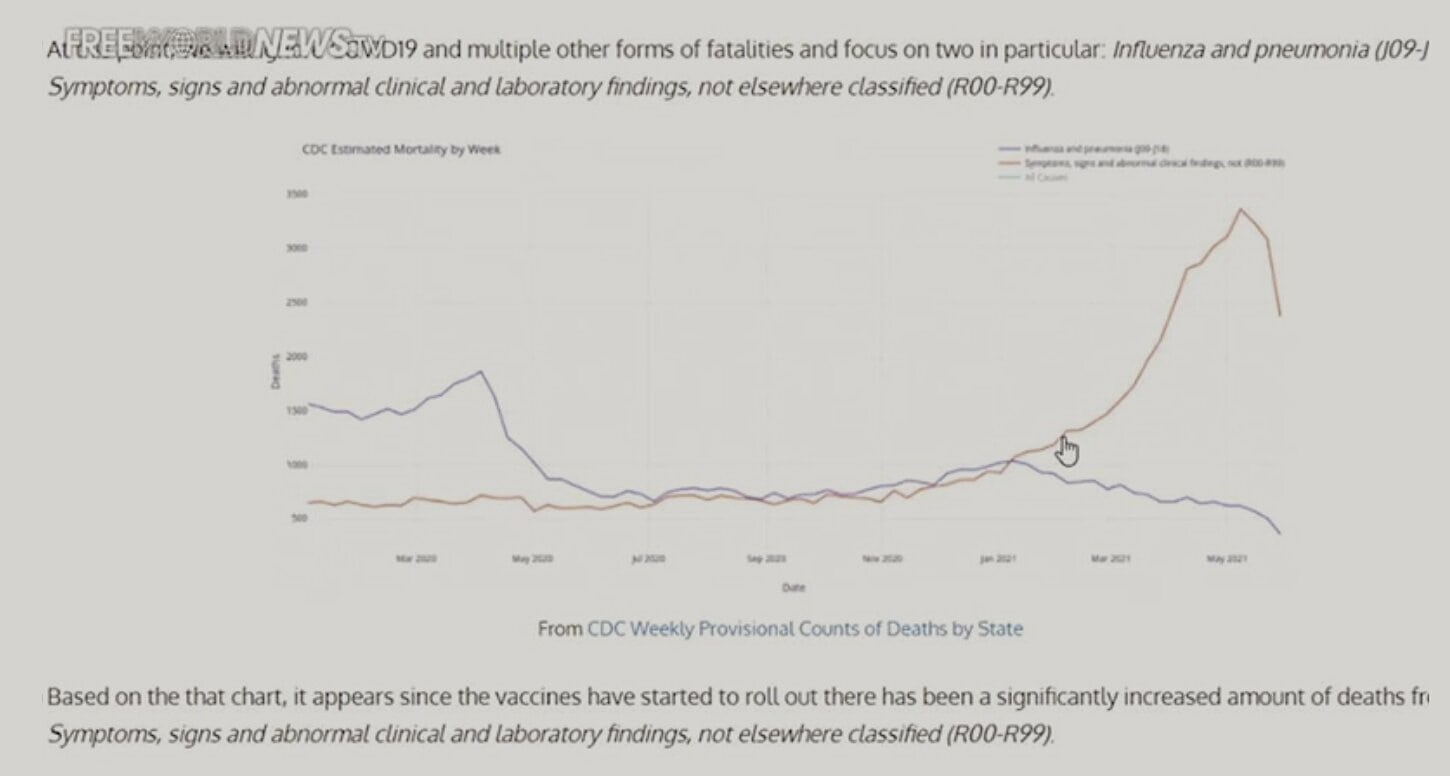 """Massive Bombshell: """"Unexplained"""" Deaths Skyrocketed During COVID Vaccine Push"""